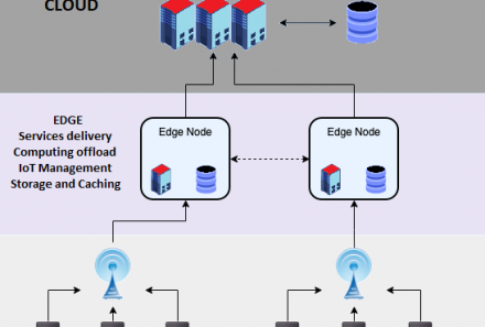 Edge Computing: Why it is important?